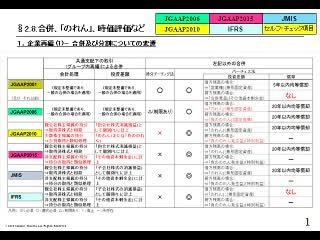【監査強化の流れ】(3/3)会計法令改正最新版